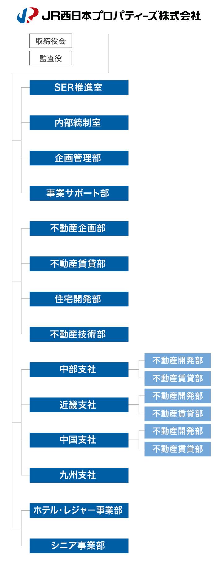 Jr西日本sc開発株式会社 組織図